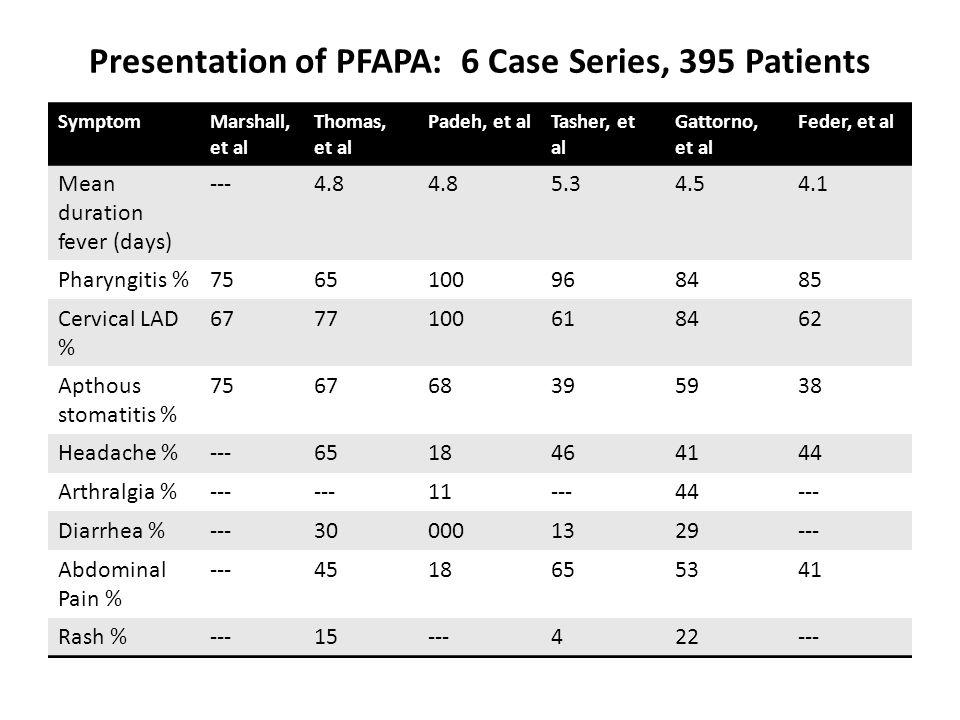 Presentation of PFAPA: 6 Case Series, 395 Patients SymptomMarshall, et al Thomas, et al Padeh, et alTasher, et al Gattorno, et al Feder, et al Mean du