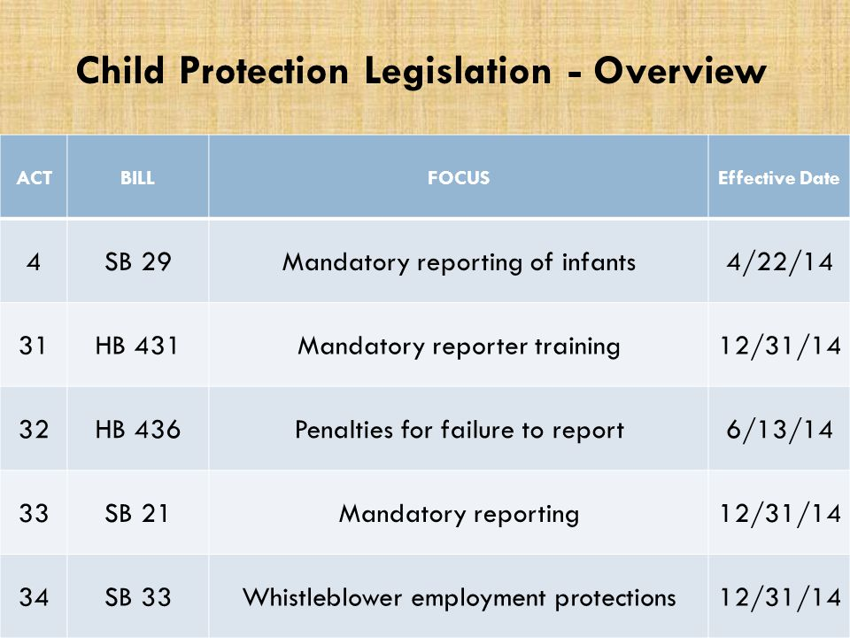 ACTBILLFOCUSEffective Date 4SB 29Mandatory reporting of infants4/22/14 31HB 431Mandatory reporter training12/31/14 32HB 436Penalties for failure to report6/13/14 33SB 21Mandatory reporting12/31/14 34SB 33Whistleblower employment protections12/31/14 Child Protection Legislation - Overview