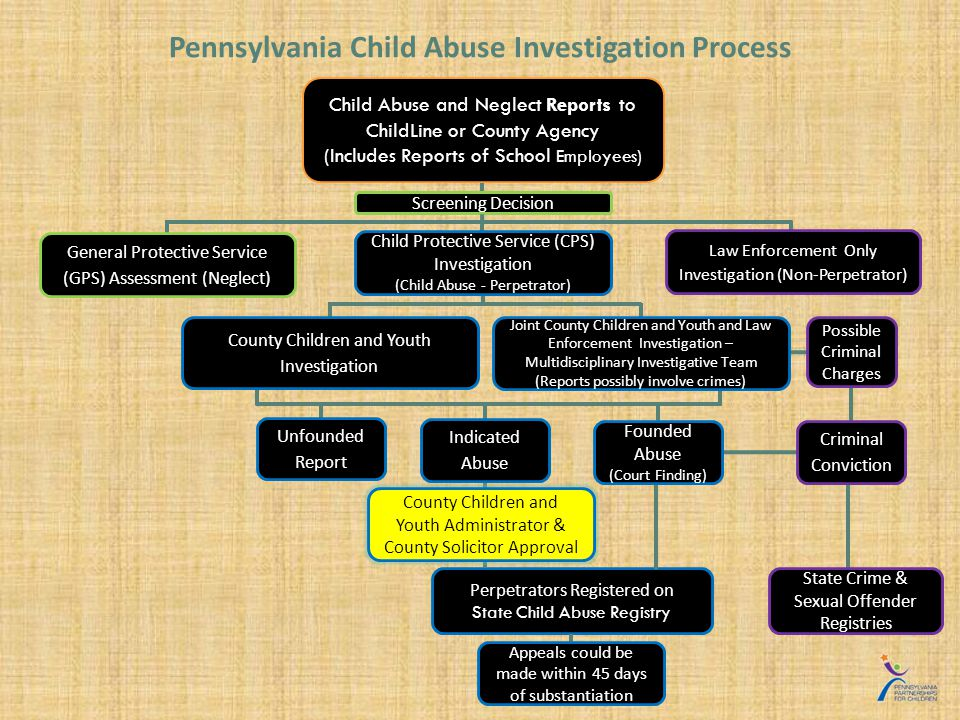 Perpetrators Registered on State Child Abuse Registry Pennsylvania Child Abuse Investigation Process Child Protective Service (CPS) Investigation (Child Abuse - Perpetrator) Child Abuse and Neglect Reports to ChildLine or County Agency (Includes Reports of School Employees) General Protective Service (GPS) Assessment (Neglect) Screening Decision Law Enforcement Only Investigation (Non-Perpetrator) County Children and Youth Investigation State Crime & Sexual Offender Registries Unfounded Report Indicated Abuse Appeals could be made within 45 days of substantiation Joint County Children and Youth and Law Enforcement Investigation – Multidisciplinary Investigative Team (Reports possibly involve crimes) Possible Criminal Charges Criminal Conviction Founded Abuse (Court Finding) County Children and Youth Administrator & County Solicitor Approval
