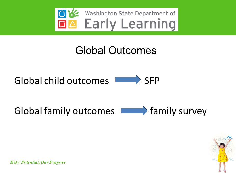 Global Outcomes Kids Potential, Our Purpose Global child outcomes SFP Global family outcomes family survey