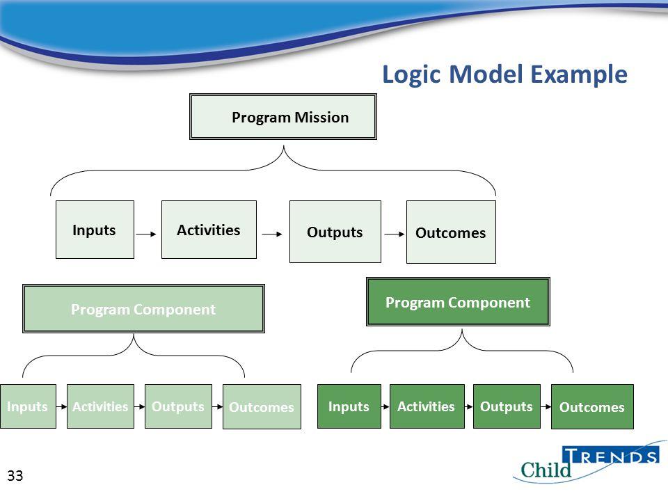 Outcomes Outputs Activities InputsOutputs Outcomes Program Component InputsOutputs Outcomes Program Mission Program Component Logic Model Example Inputs Activities 33