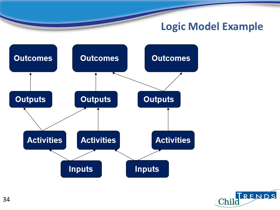 Logic Model Example Outcomes Outputs Inputs Activities Inputs Activities Outputs 34
