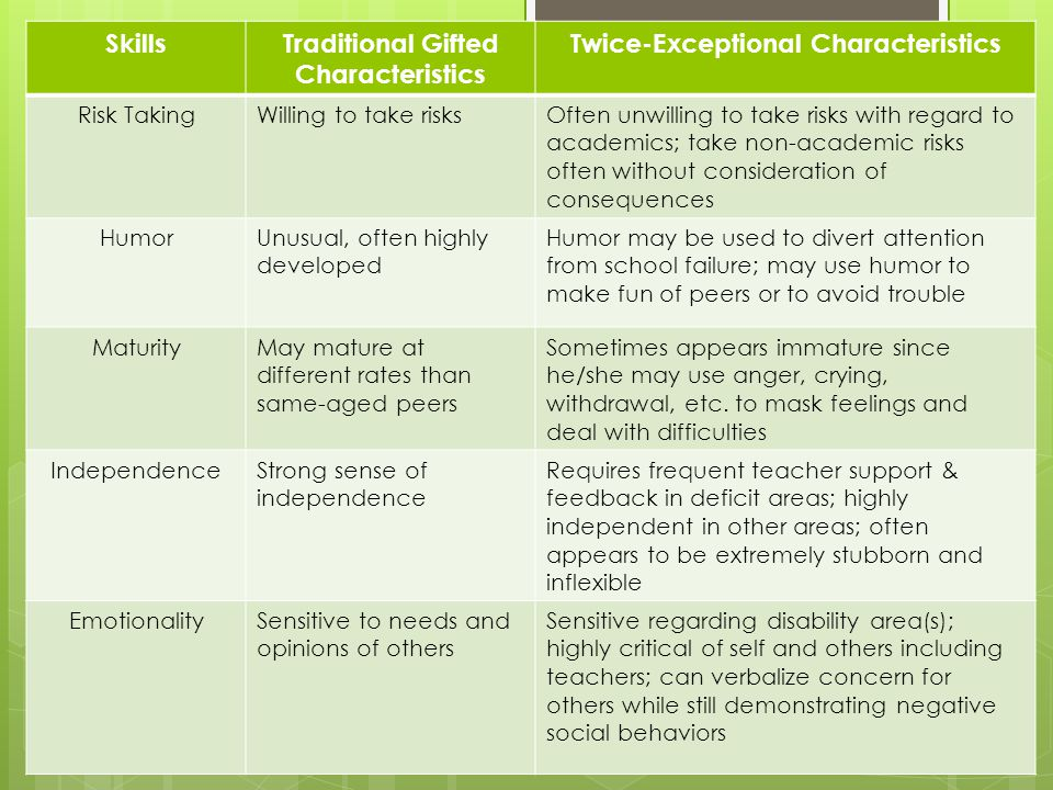 SkillsTraditional Gifted Characteristics Twice-Exceptional Characteristics Risk TakingWilling to take risksOften unwilling to take risks with regard to academics; take non-academic risks often without consideration of consequences HumorUnusual, often highly developed Humor may be used to divert attention from school failure; may use humor to make fun of peers or to avoid trouble MaturityMay mature at different rates than same-aged peers Sometimes appears immature since he/she may use anger, crying, withdrawal, etc.