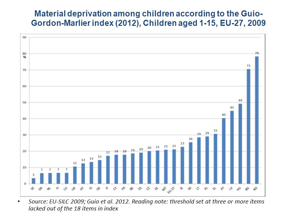 Material deprivation among children according to the Guio- Gordon-Marlier index (2012), Children aged 1-15, EU-27, 2009 Source: EU-SILC 2009; Guio et