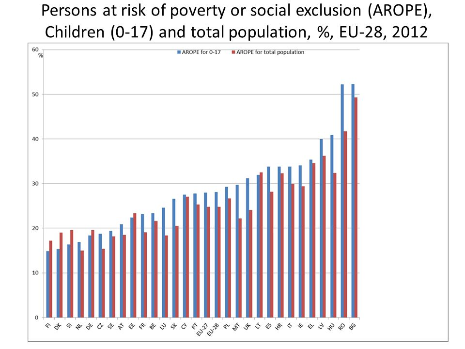Persons at risk of poverty or social exclusion (AROPE), Children (0-17) and total population, %, EU-28, 2012
