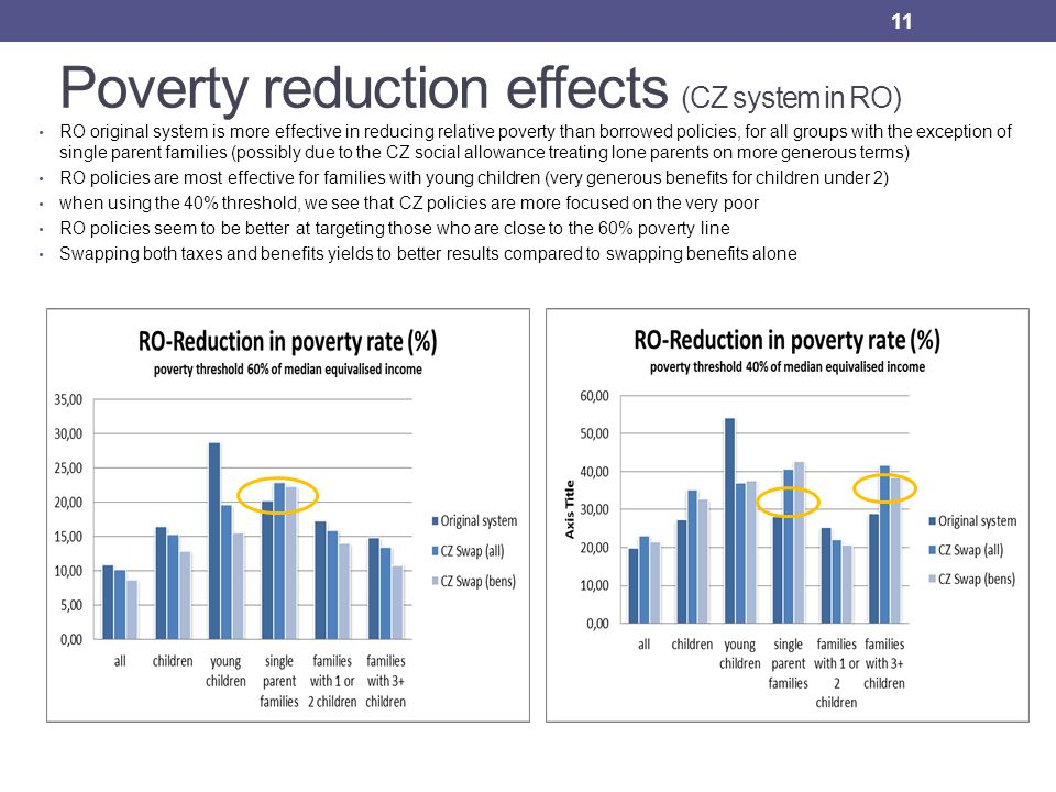 Poverty reduction effects (CZ system in RO) RO original system is more effective in reducing relative poverty than borrowed policies, for all groups with the exception of single parent families (possibly due to the CZ social allowance treating lone parents on more generous terms) RO policies are most effective for families with young children (very generous benefits for children under 2) when using the 40% threshold, we see that CZ policies are more focused on the very poor RO policies seem to be better at targeting those who are close to the 60% poverty line Swapping both taxes and benefits yields to better results compared to swapping benefits alone 11