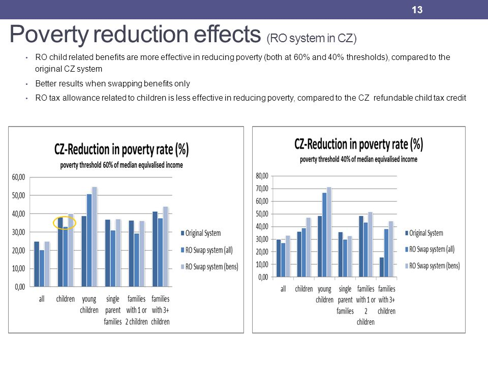 Poverty reduction effects (RO system in CZ) 13 RO child related benefits are more effective in reducing poverty (both at 60% and 40% thresholds), compared to the original CZ system Better results when swapping benefits only RO tax allowance related to children is less effective in reducing poverty, compared to the CZ refundable child tax credit