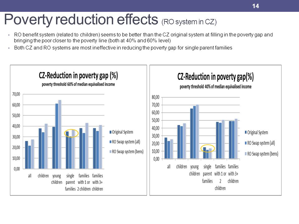 Poverty reduction effects (RO system in CZ) RO benefit system (related to children) seems to be better than the CZ original system at filling in the poverty gap and bringing the poor closer to the poverty line (both at 40% and 60% level) Both CZ and RO systems are most ineffective in reducing the poverty gap for single parent families 14