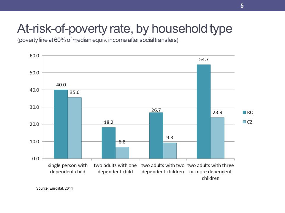 At-risk-of-poverty rate, by household type (poverty line at 60% of median equiv.
