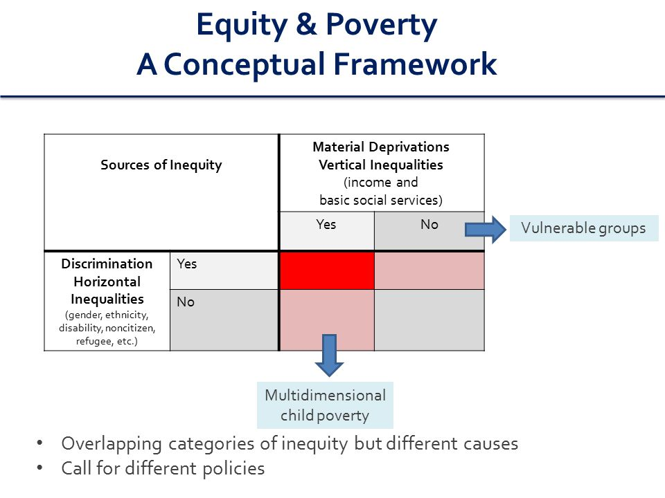 Equity & Poverty A Conceptual Framework Sources of Inequity Material Deprivations Vertical Inequalities (income and basic social services) YesNo Discrimination Horizontal Inequalities (gender, ethnicity, disability, noncitizen, refugee, etc.) Yes No Vulnerable groups Multidimensional child poverty Overlapping categories of inequity but different causes Call for different policies