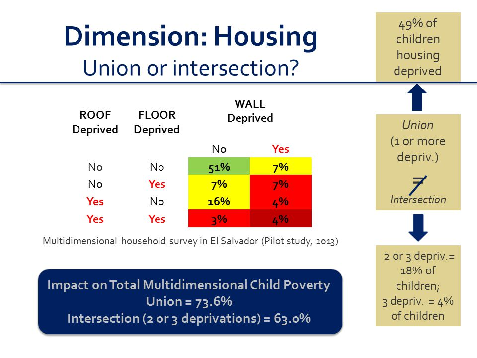 Total Multidimensional Child Poverty: Impact of Union or Intersection Multidimensional household survey in El Salvador (Pilot study, 2013) Total Child Poverty number of deprivations by Income and Relative Gap