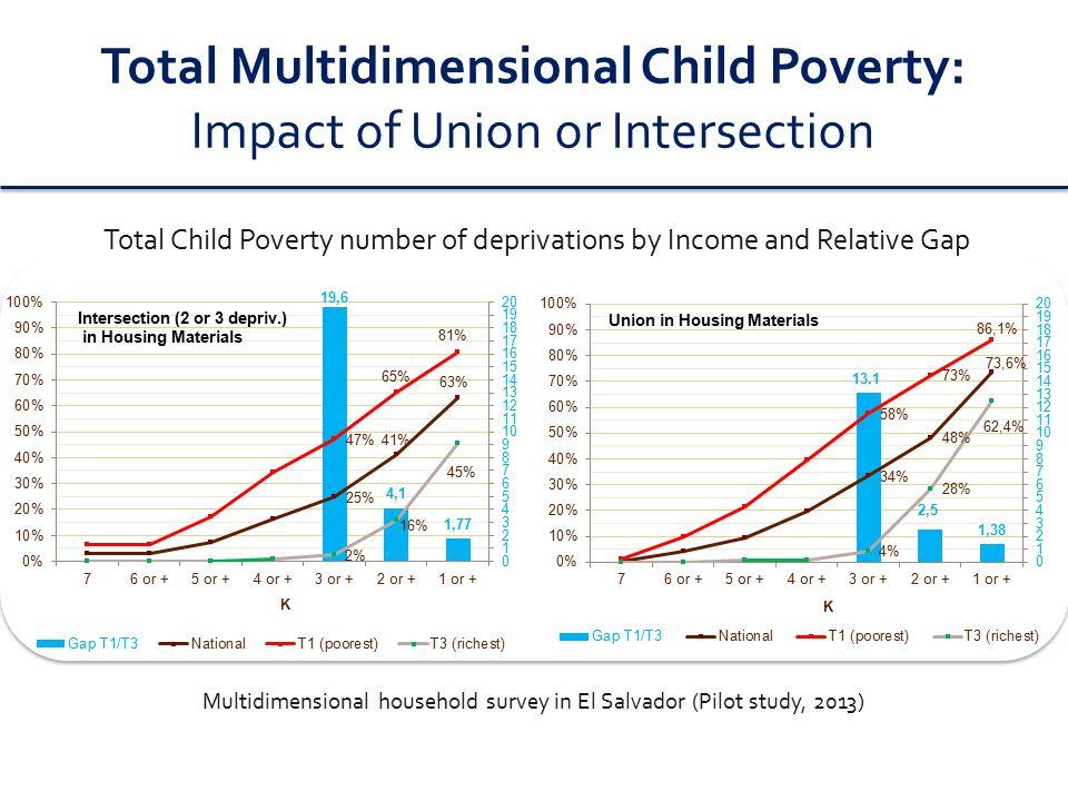 Multidimensional Child Poverty: Recent LA experience and debate Methodologies: 1.