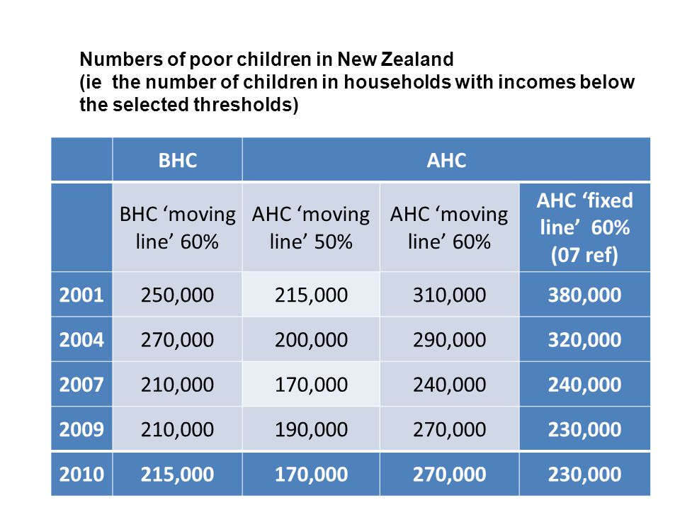 BHCAHC BHC 'moving line' 60% AHC 'moving line' 50% AHC 'moving line' 60% AHC 'fixed line' 60% (07 ref) 2001250,000215,000310,000380,000 2004270,000200,000290,000320,000 2007210,000170,000240,000 2009210,000190,000270,000230,000 2010215,000170,000270,000230,000 Numbers of poor children in New Zealand (ie the number of children in households with incomes below the selected thresholds)