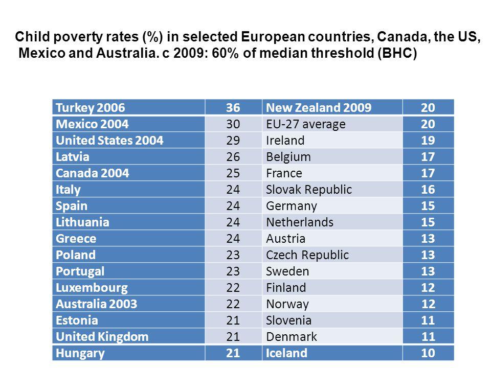 Turkey 200636New Zealand 200920 Mexico 200430EU-27 average20 United States 200429Ireland19 Latvia26Belgium17 Canada 200425France17 Italy24Slovak Repub