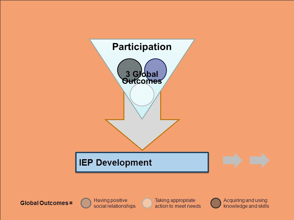 IEP Development Global Outcomes = Having positive social relationships Taking appropriate action to meet needs Acquiring and using knowledge and skills