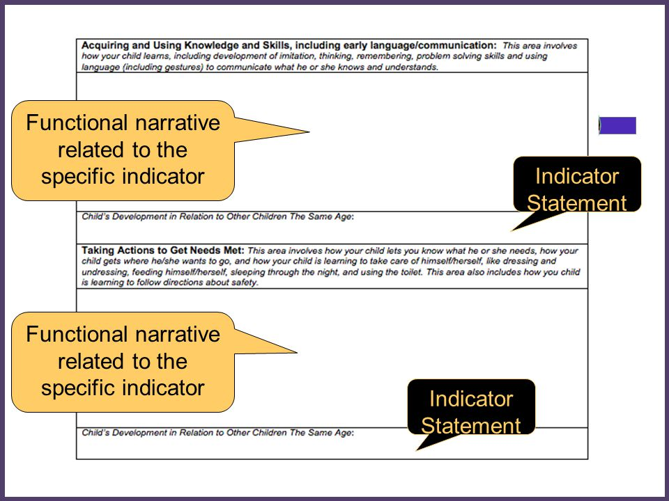 Indicator Statement Functional narrative related to the specific indicator