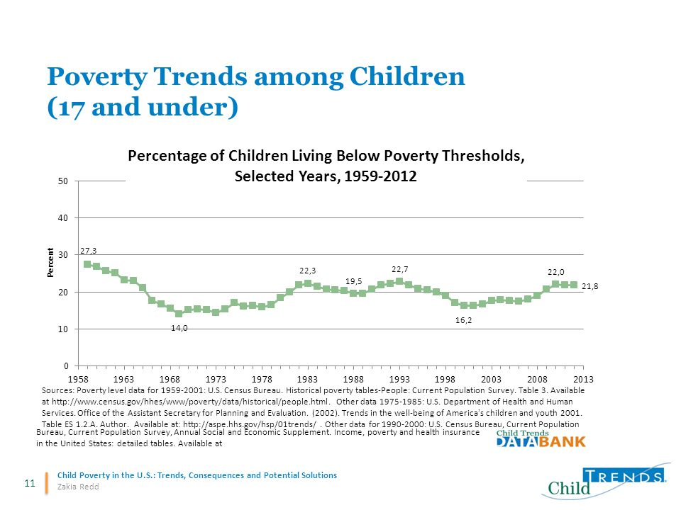 11 Child Poverty in the U.S.: Trends, Consequences and Potential Solutions Zakia Redd Poverty Trends among Children (17 and under)
