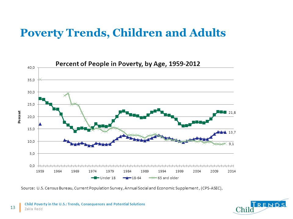 13 Child Poverty in the U.S.: Trends, Consequences and Potential Solutions Zakia Redd Poverty Trends, Children and Adults