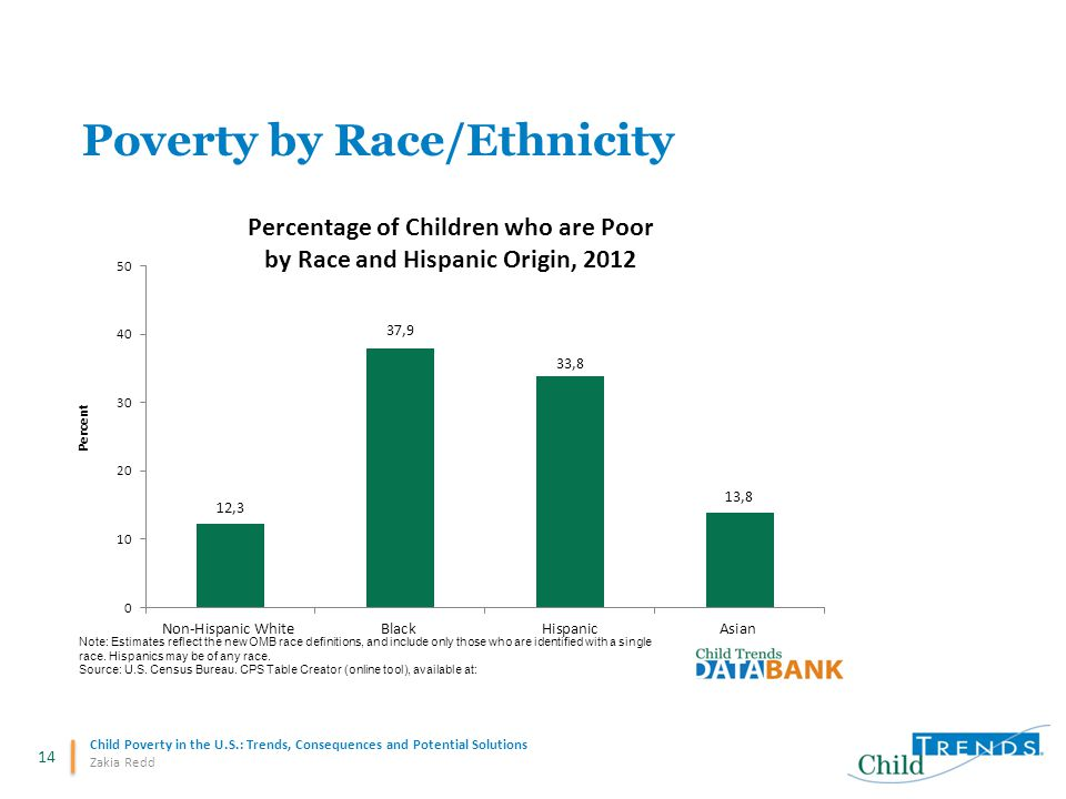 14 Child Poverty in the U.S.: Trends, Consequences and Potential Solutions Zakia Redd Poverty by Race/Ethnicity