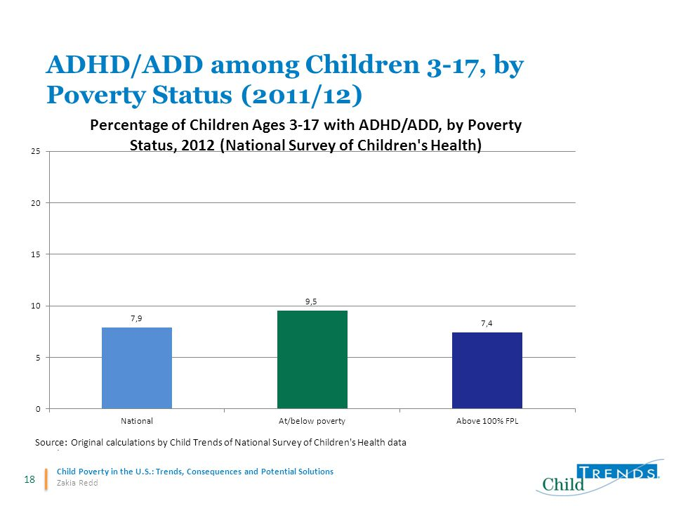 18 Child Poverty in the U.S.: Trends, Consequences and Potential Solutions Zakia Redd ADHD/ADD among Children 3-17, by Poverty Status (2011/12)