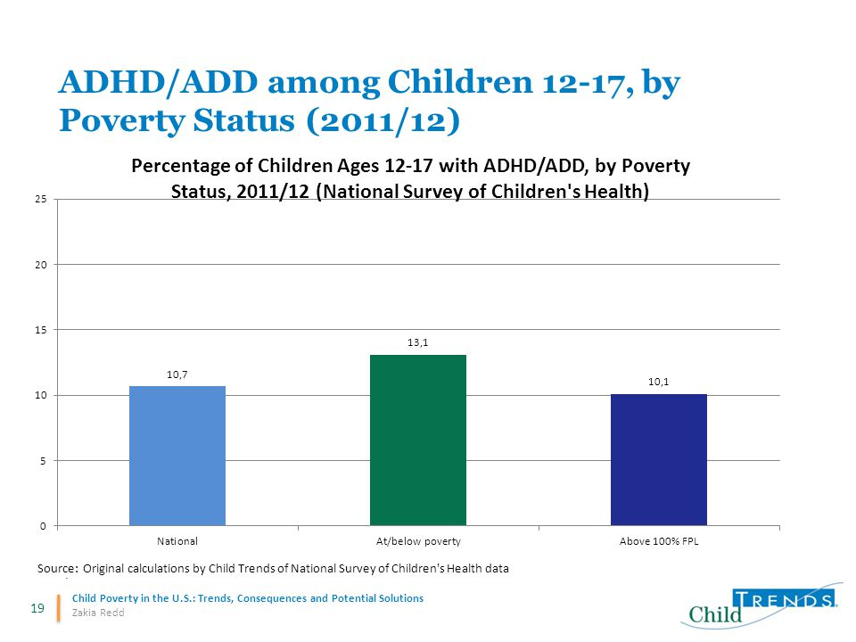 19 Child Poverty in the U.S.: Trends, Consequences and Potential Solutions Zakia Redd ADHD/ADD among Children 12-17, by Poverty Status (2011/12)