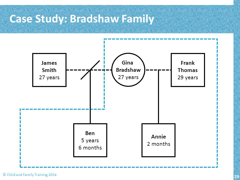 29 © Child and Family Training 2014 Case Study: Bradshaw Family Frank Thomas 29 years James Smith 27 years Gina Bradshaw 27 years Annie 2 months Ben 5
