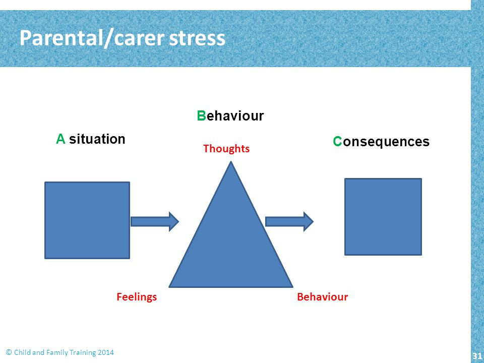 31 © Child and Family Training 2014 A situation Behaviour Consequences Thoughts Feelings Behaviour Parental/carer stress