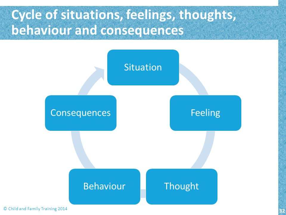 32 © Child and Family Training 2014 Cycle of situations, feelings, thoughts, behaviour and consequences SituationFeelingThoughtBehaviourConsequences