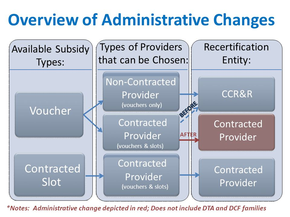 Overview of Administrative Changes Recertification Entity: Available Subsidy Types: Voucher Contracted Slot Types of Providers that can be Chosen: Non-Contracted Provider (vouchers only) Contracted Provider (vouchers & slots) Contracted Provider CCR&R Contracted Provider Contracted Provider AFTER *Notes: Administrative change depicted in red; Does not include DTA and DCF families (vouchers & slots)