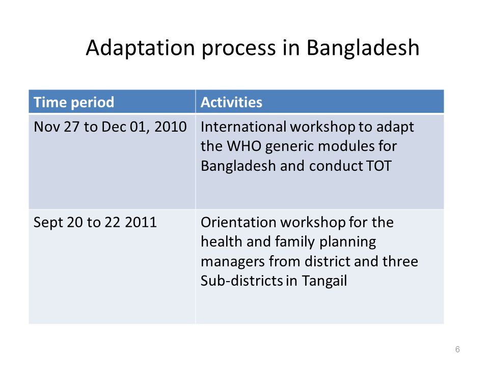 Adaptation process in Bangladesh Time periodActivities Nov 27 to Dec 01, 2010International workshop to adapt the WHO generic modules for Bangladesh and conduct TOT Sept 20 to 22 2011Orientation workshop for the health and family planning managers from district and three Sub-districts in Tangail 6