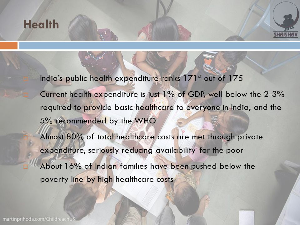 Health  India's public health expenditure ranks 171 st out of 175  Current health expenditure is just 1% of GDP, well below the 2-3% required to pro