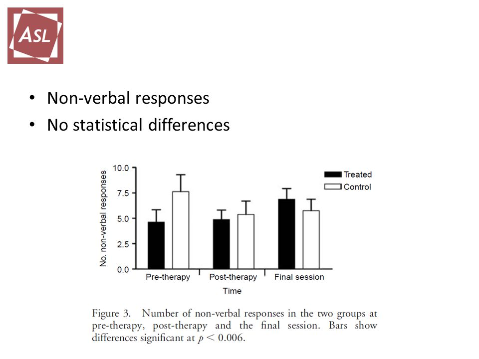 Non-verbal responses No statistical differences