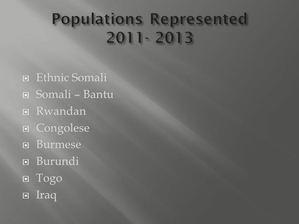  Ethnic Somali  Somali – Bantu  Rwandan  Congolese  Burmese  Burundi  Togo  Iraq