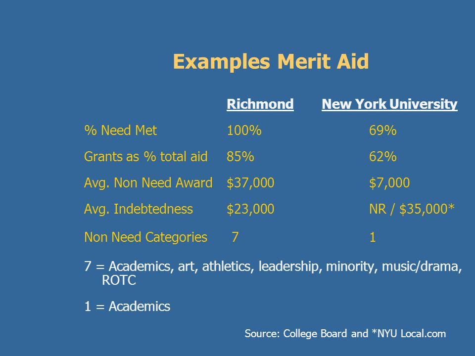 Example of Merit Aid Award Example: Private College in Texas Parent's AGI $205,000 Parent Assets$85,000 Cost of Attendance$38,500 Trustees Scholarship$12,000X 4 =$48,000.