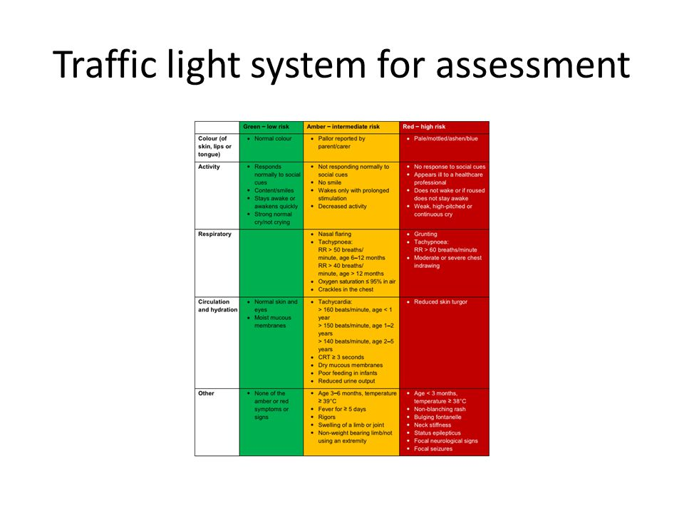 Traffic light system Red : Face-to-face assessment by a healthcare professional within 2 hours.