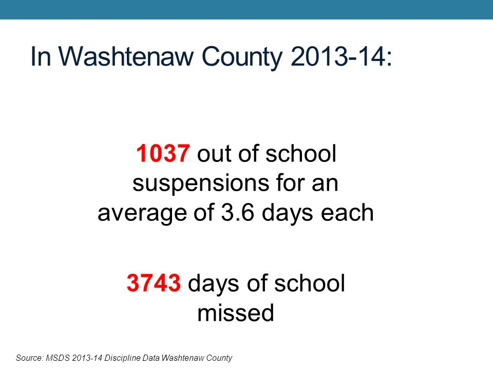 In Washtenaw County 2013-14: 1037 out of school suspensions for an average of 3.6 days each 3743 days of school missed Source: MSDS 2013-14 Discipline