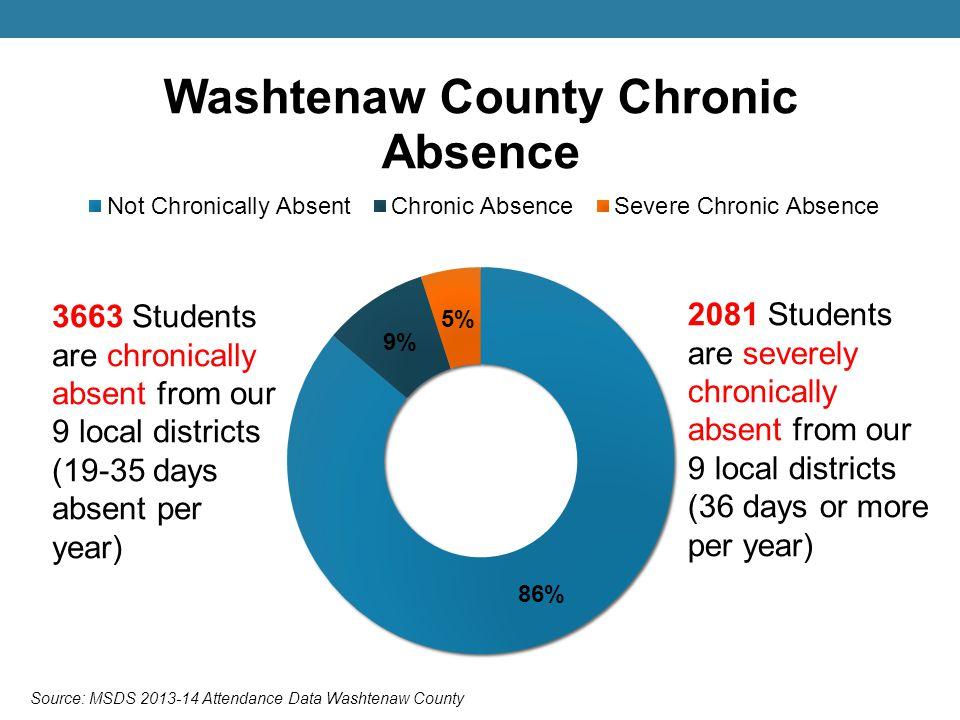 Source: MSDS 2013-14 Attendance Data Washtenaw County