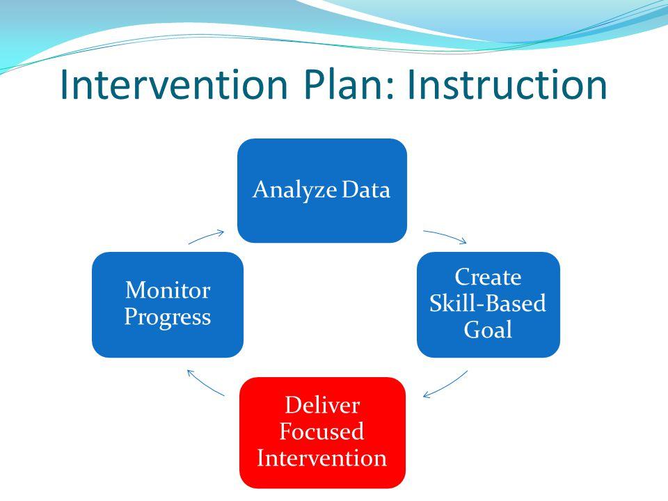 Intervention Plan: Instruction Analyze Data Create Skill-Based Goal Deliver Focused Intervention Monitor Progress