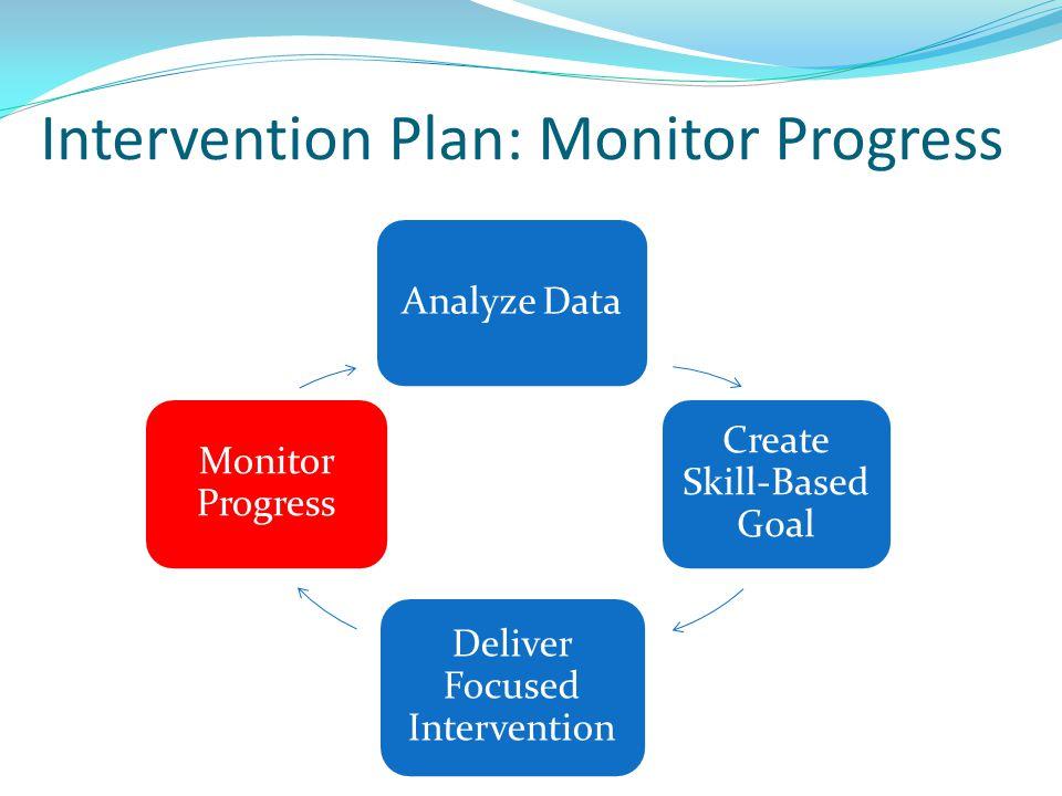 Intervention Plan: Monitor Progress Analyze Data Create Skill-Based Goal Deliver Focused Intervention Monitor Progress