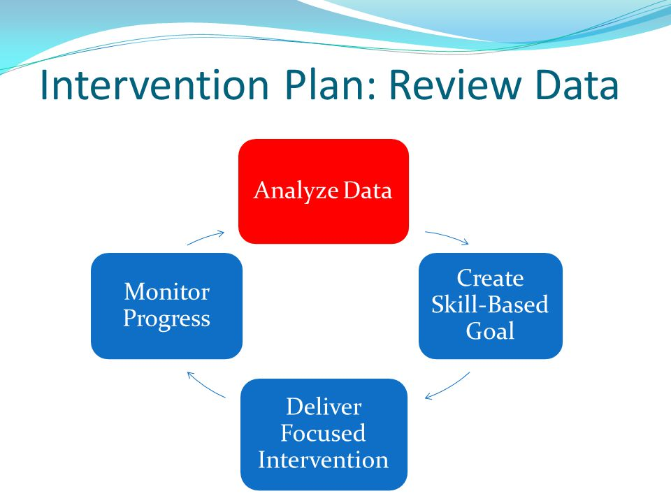 Intervention Plan: Review Data Analyze Data Create Skill-Based Goal Deliver Focused Intervention Monitor Progress