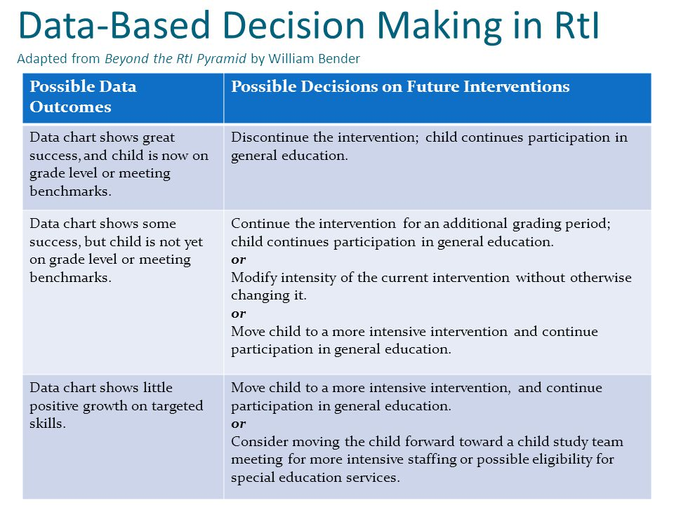 Data-Based Decision Making in RtI Adapted from Beyond the RtI Pyramid by William Bender Possible Data Outcomes Possible Decisions on Future Interventi
