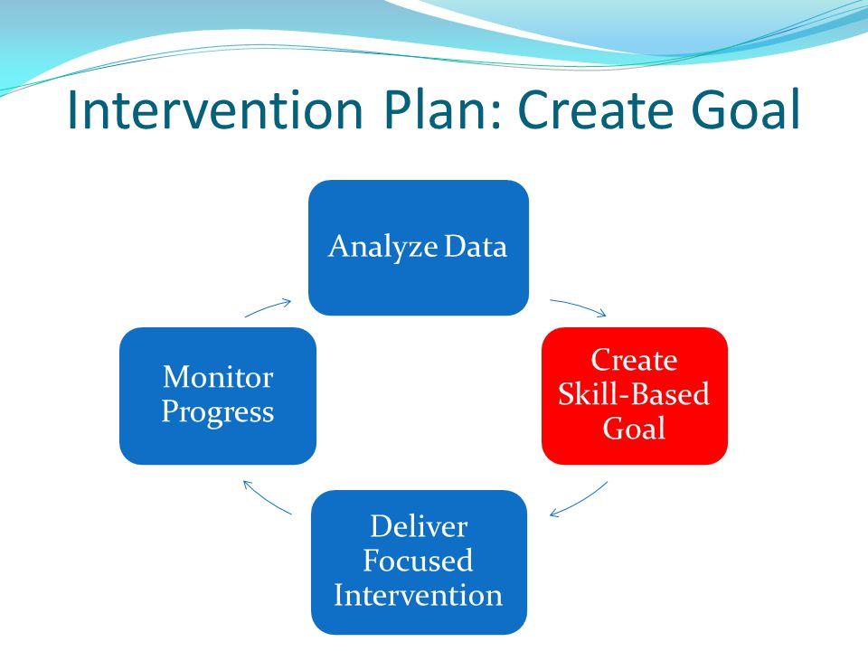 Intervention Plan: Create Goal Analyze Data Create Skill-Based Goal Deliver Focused Intervention Monitor Progress