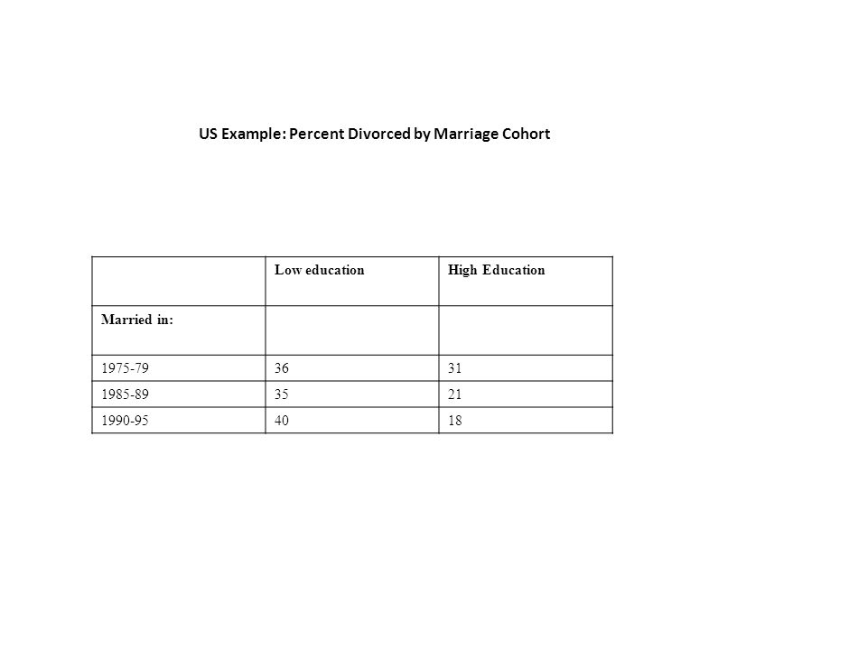 Low educationHigh Education Married in: US Example: Percent Divorced by Marriage Cohort