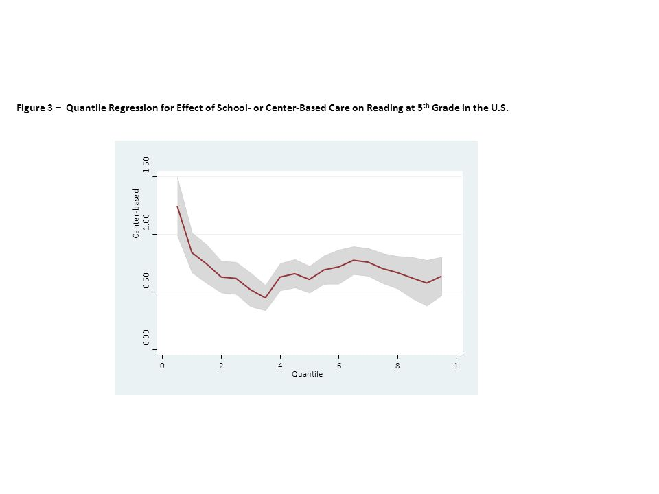 Figure 3 – Quantile Regression for Effect of School- or Center-Based Care on Reading at 5 th Grade in the U.S.