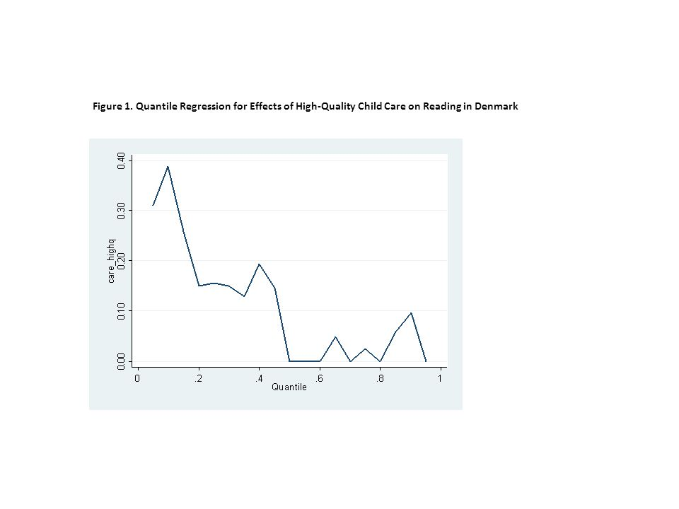 Figure 1. Quantile Regression for Effects of High-Quality Child Care on Reading in Denmark
