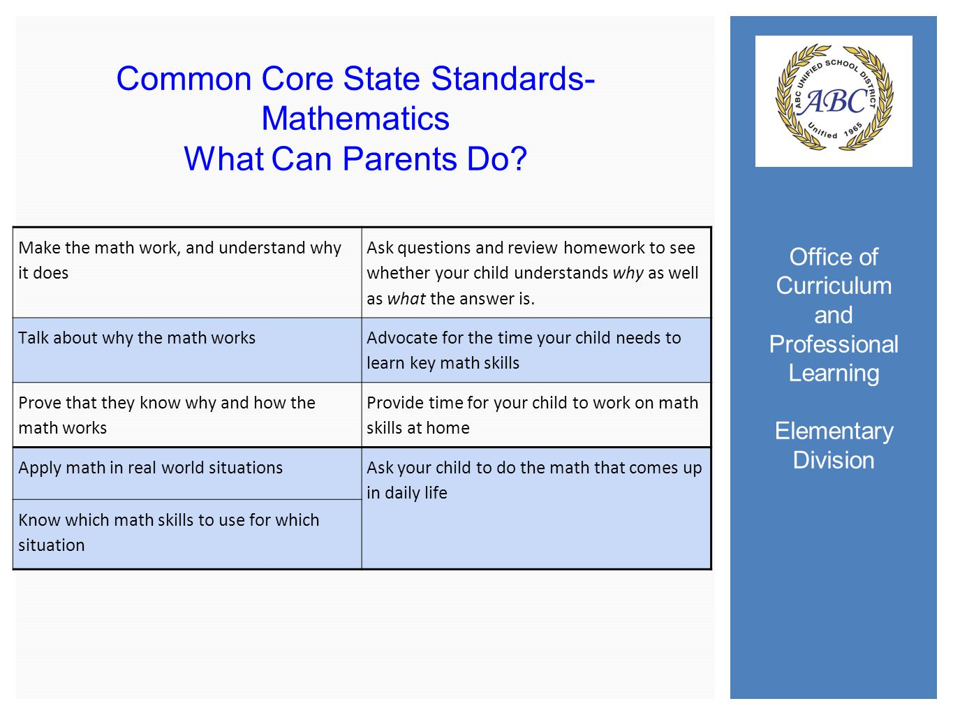 Office of Curriculum and Professional Learning Elementary Division Common Core State Standards- Mathematics What Can Parents Do.