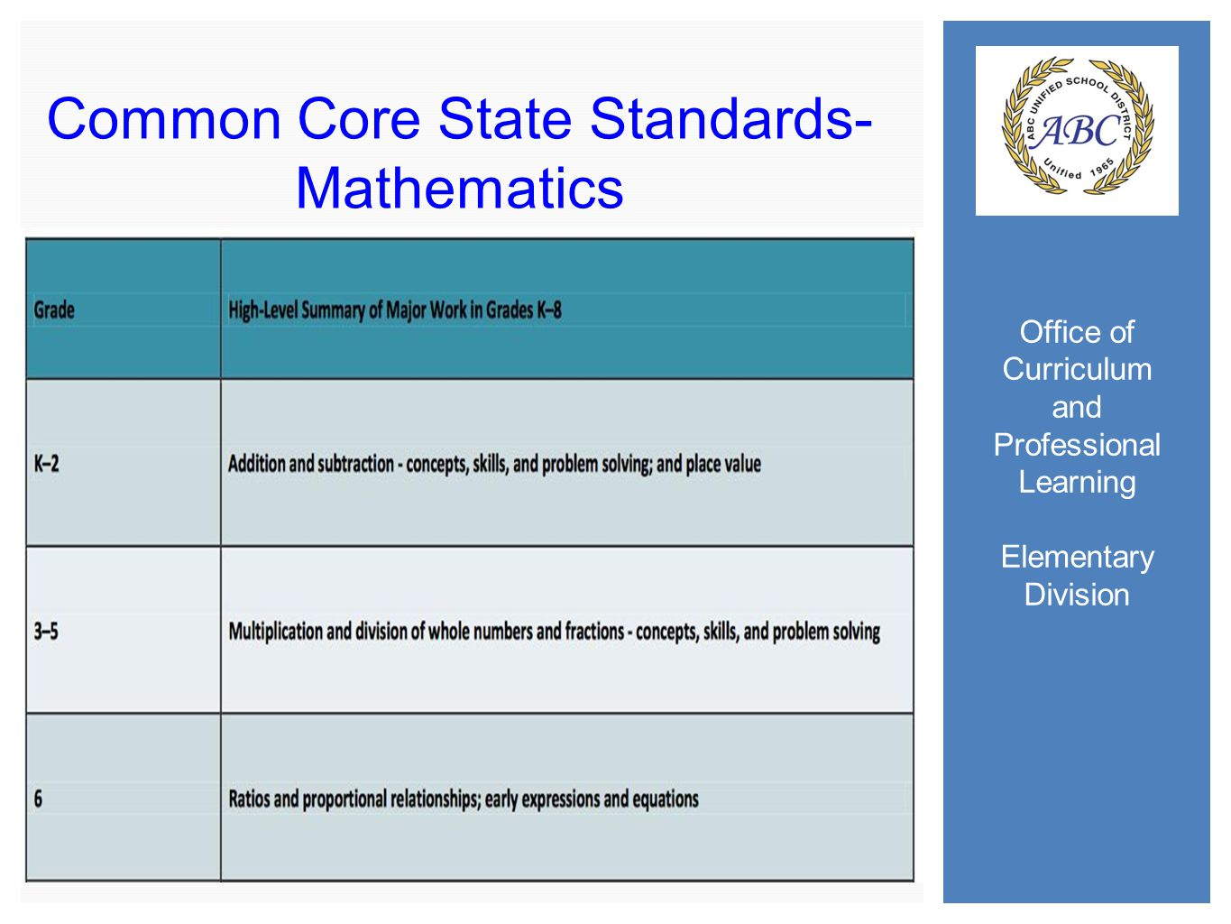 Office of Curriculum and Professional Learning Elementary Division Common Core State Standards- Mathematics