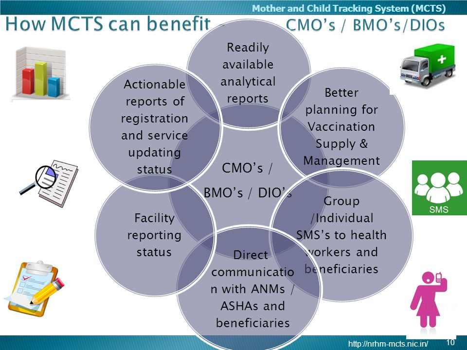 http://nrhm-mcts.nic.in/ Mother and Child Tracking System (MCTS) 10 CMO's / BMO's / DIO's Readily available analytical reports Better planning for Vac