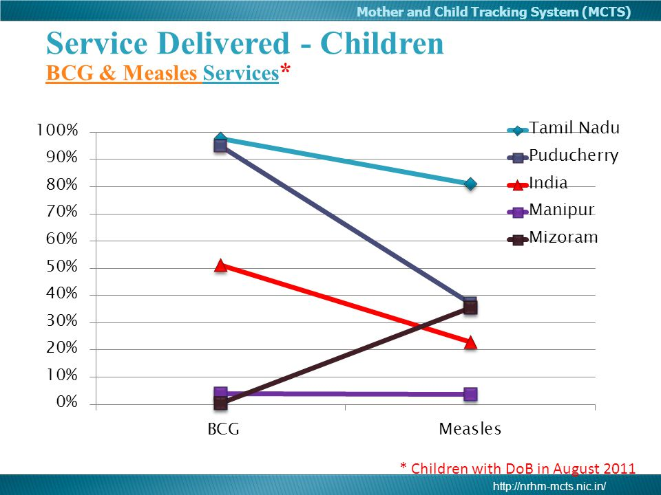 http://nrhm-mcts.nic.in/ Mother and Child Tracking System (MCTS) Service Delivered - Children BCG & Measles BCG & Measles Services * * Children with D