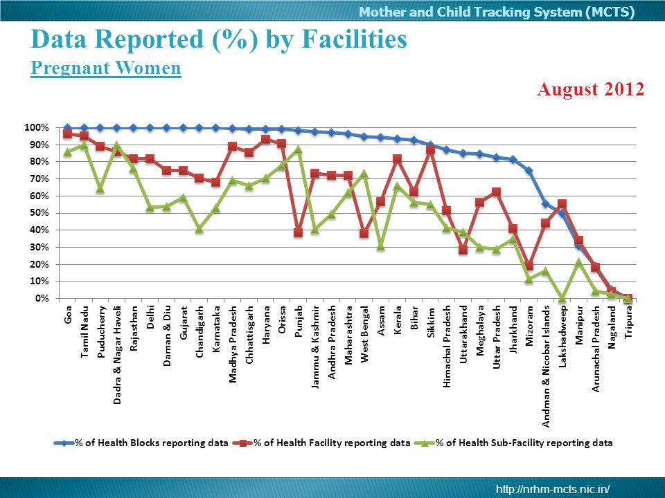 http://nrhm-mcts.nic.in/ Mother and Child Tracking System (MCTS) Data Reported (%) by Facilities Pregnant Women August 2012